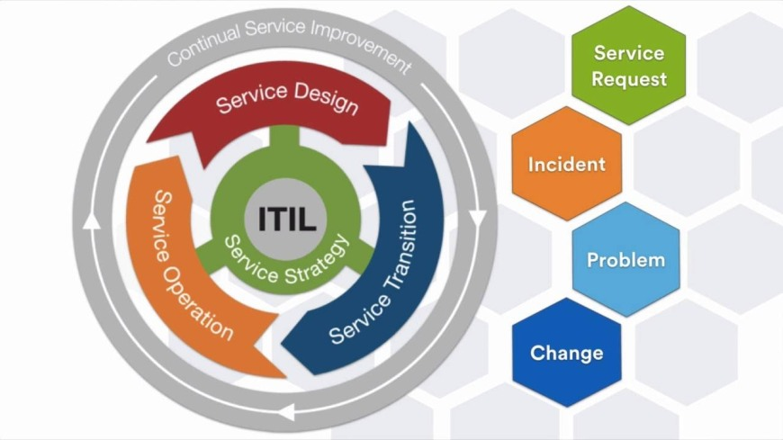 Itil Training Itil Certification