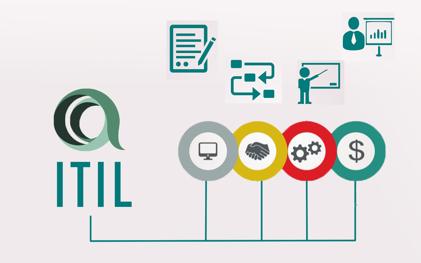 Itil Intermediate Training And Certificationservice Operation