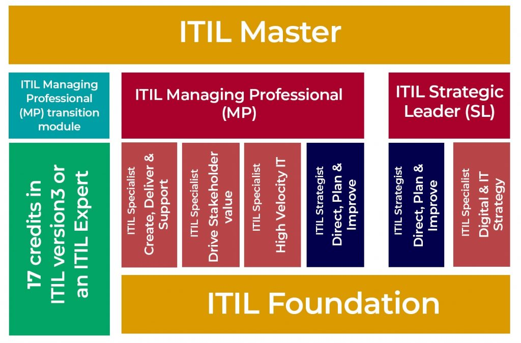 Itil V4 In India Itil V4 Training Certification Itil V4 Foundation